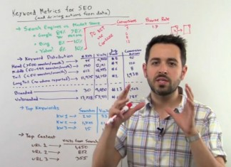 Keyword Metrics Data for SEO