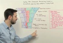 Website Marketing Funnel Guide