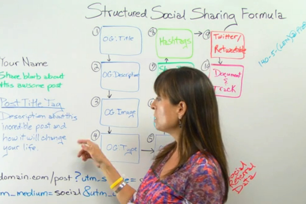 Optimizing Social Shares