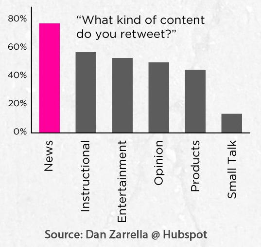 Popular-Retweet-Subjects