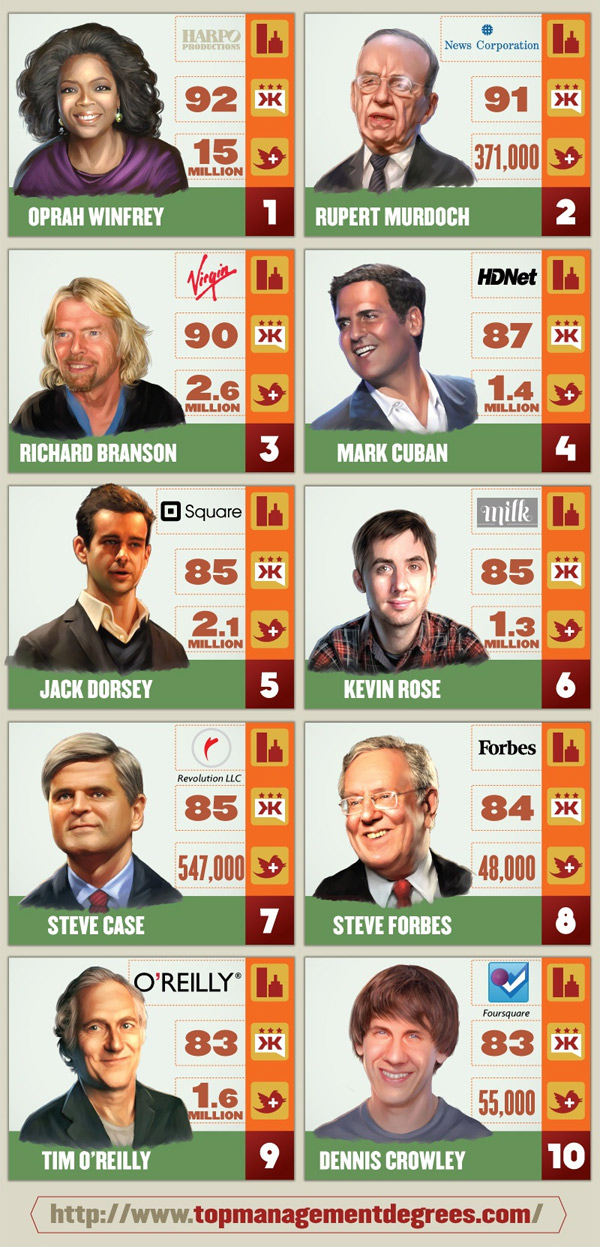 Top-10-People-on-Twitter-to-Follow