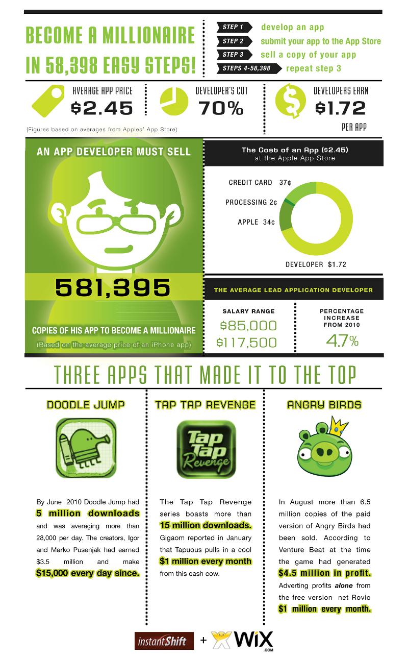Average Iphone App Revenue and Profit Statistics