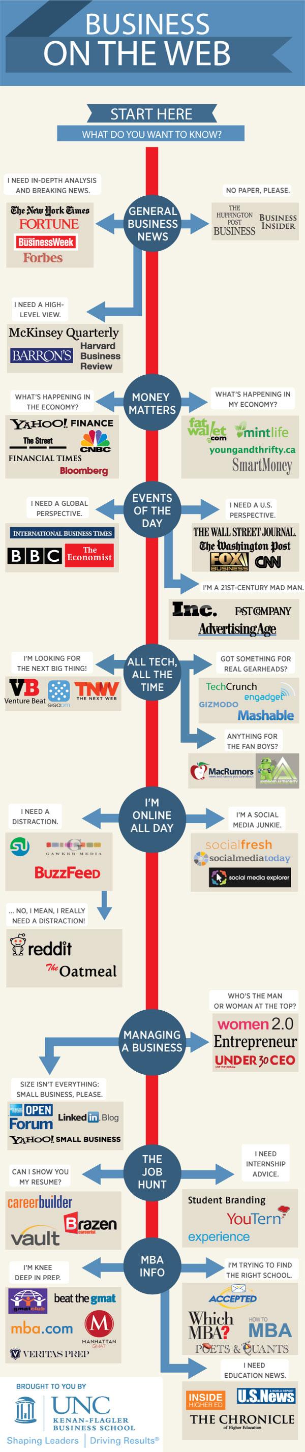 List of the Best Business News Websites Online