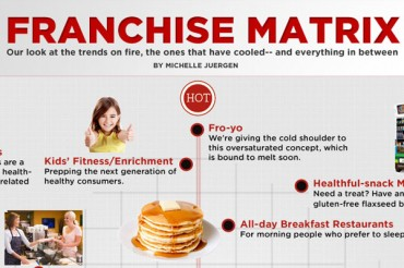 Top 10 Best Franchises in the World and 10 Worst Franchise Businesses