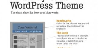 Best-WordPress-Cheat-Sheet