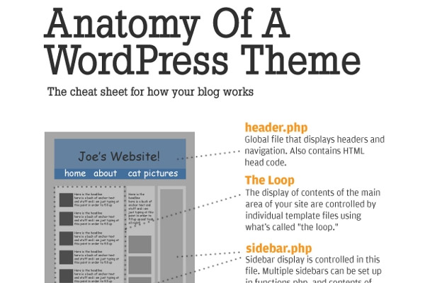 Best-WordPress-Cheat-Sheet