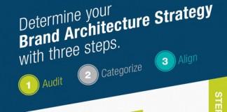 Brand-Architecture-Strategy
