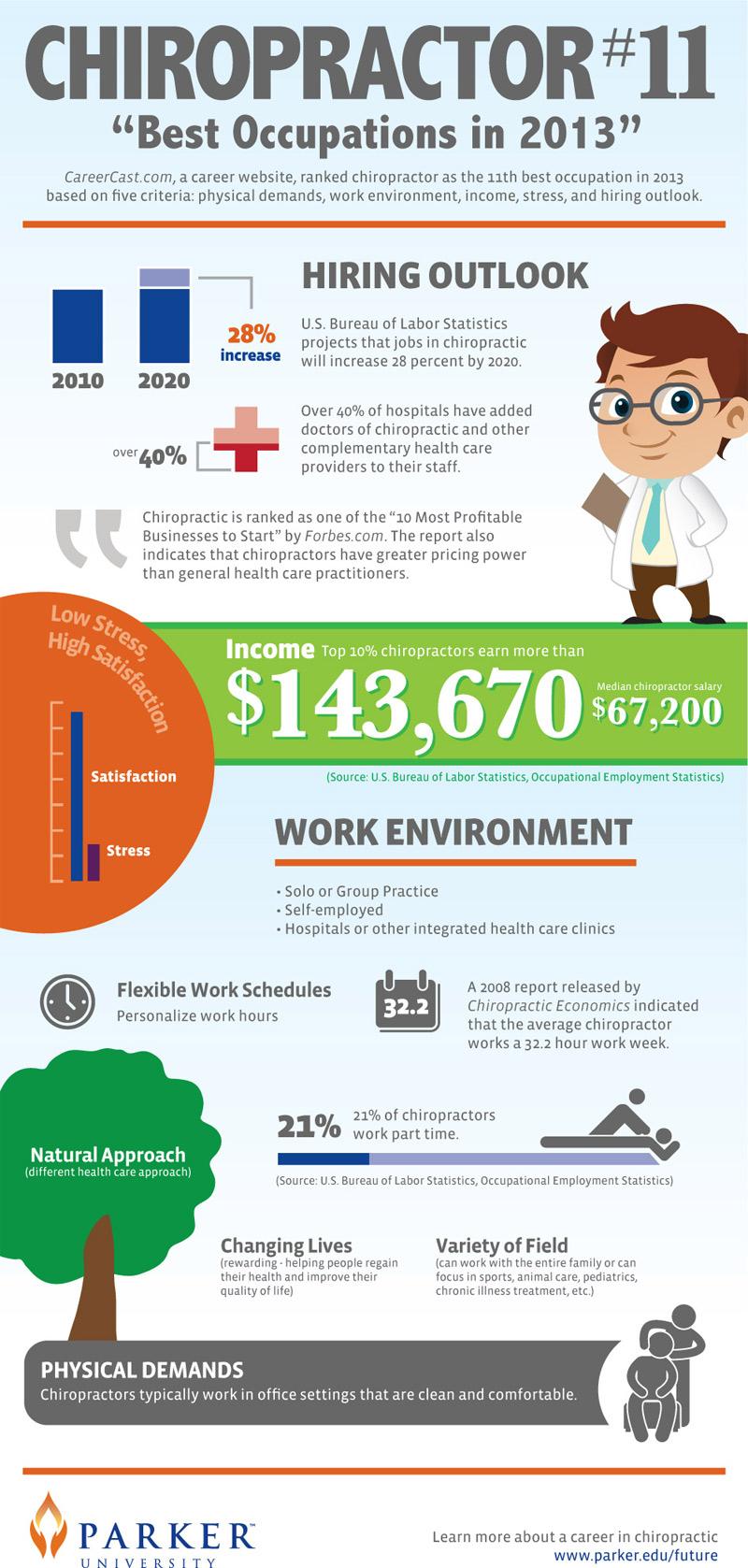 Chiropractor-Average-Salary
