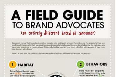Creating Consumer Brand Advocates and Customer Brand Advocacy