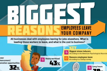 Employee Turnover Rates, Stats, and Costs