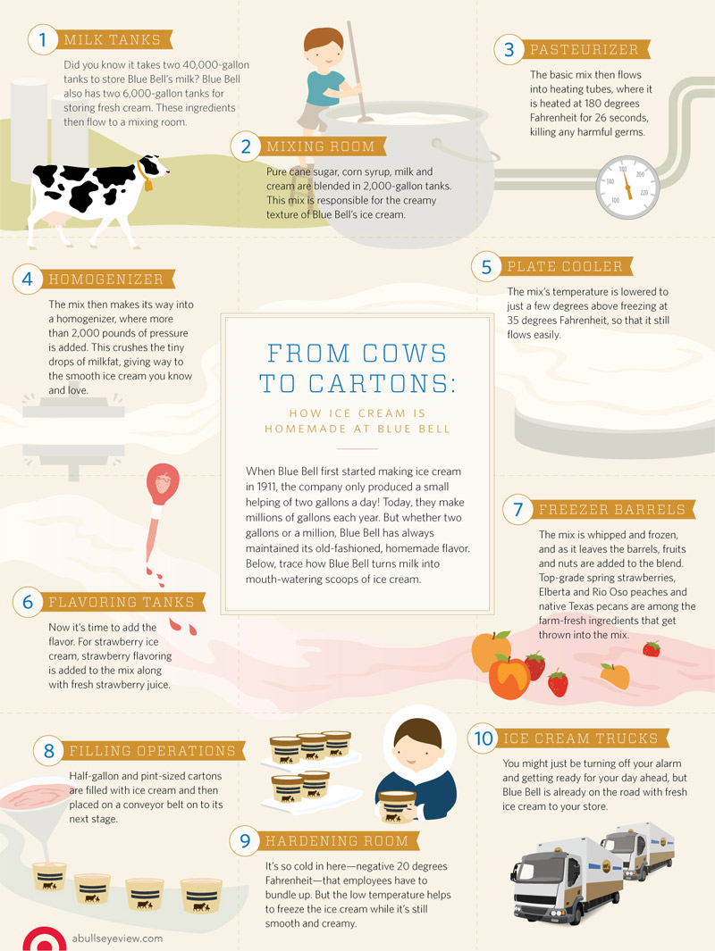 How-Blue-Bell-Ice-Cream-is-Made