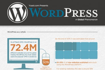 How Many People Use WordPress: Statistics, Percentages, and Comparisons