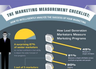 Marketing Performance Measurement Metrics, Examples and Methods