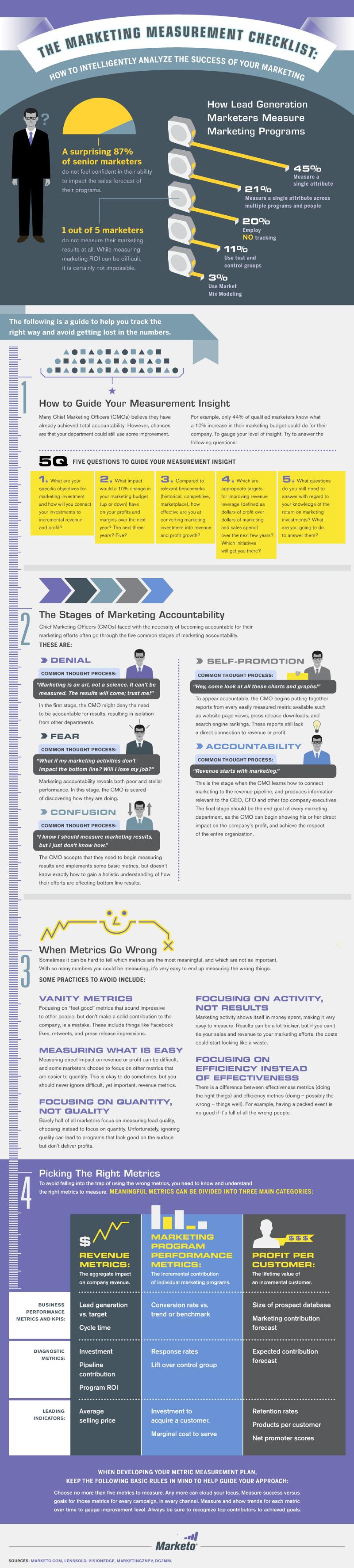 Marketing Performance Measurement Metrics, Examples and Methods