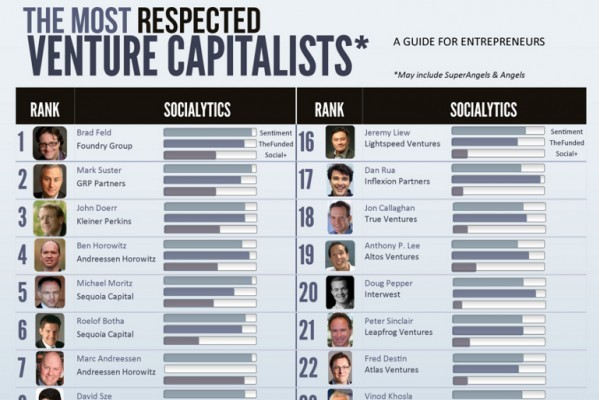 Venture-Capitalists-for-Entrepreneurs