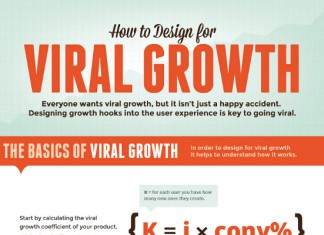 The Viral Growth Model and Viral Growth Curve