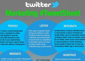 64 Advanced Twitter Tips that Work