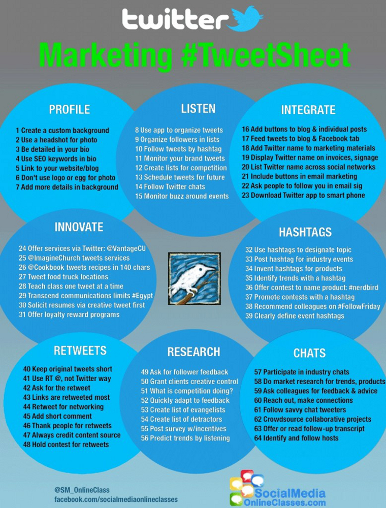64 Advanced Twitter Tips that Work