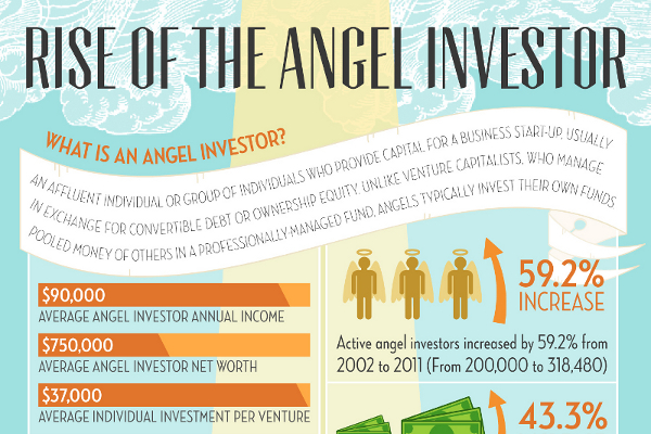 Angel Investment Deals Made By Industry and Sector