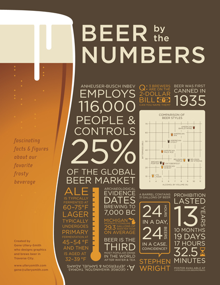 125 catchy beer slogans and taglines for Craft beer industry statistics