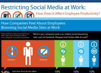 Blocking Social Media at Work: Statistics and Reasons