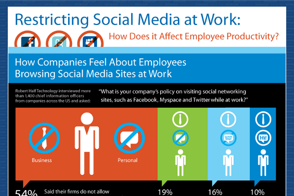Blocking Social Media at Work: Statistics and Reasons