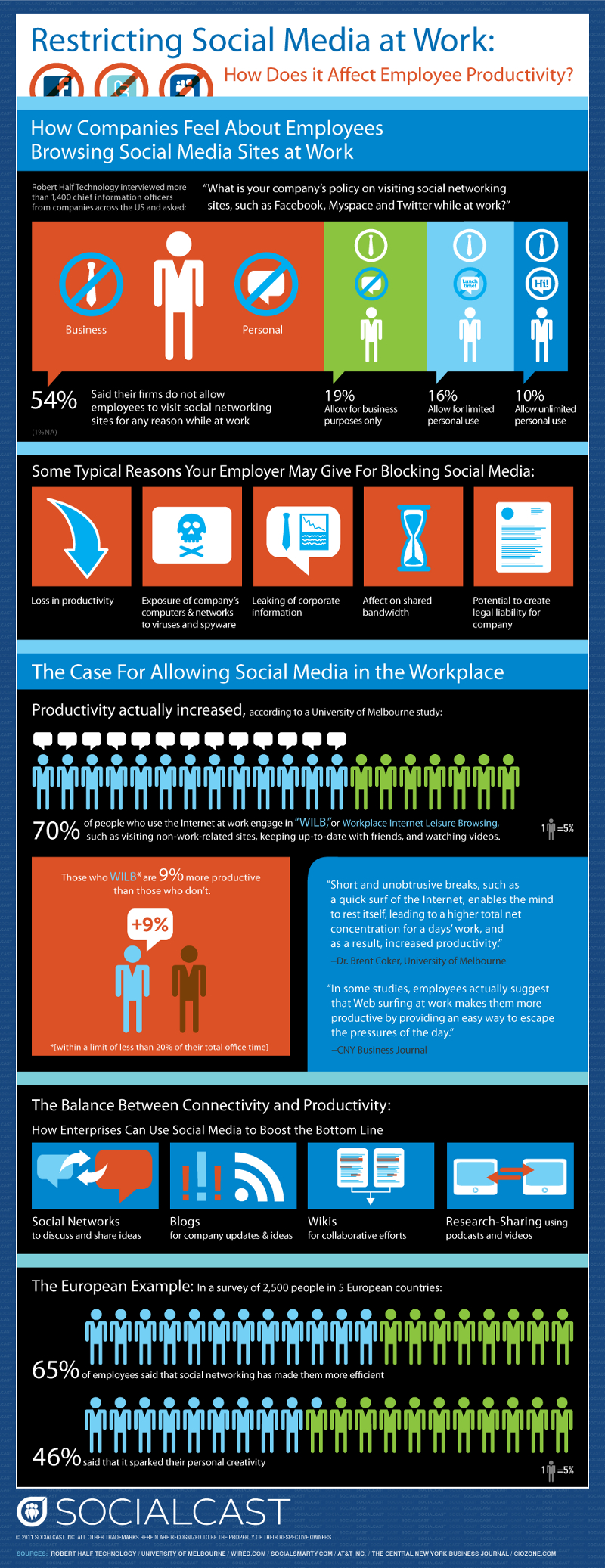 Blocking Social Media at Work1 Blocking Social Media at Work: Statistics and Reasons