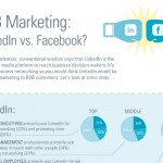 Reasons B2B Companies Should Market their Business on Facebook