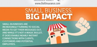 List of Major Challenges Faced By the Entrepreneur and Small Business Owner