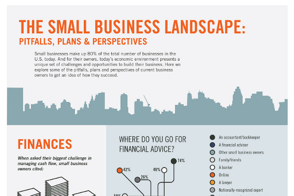 List of Top Challenges Small Businesses Must Overcome