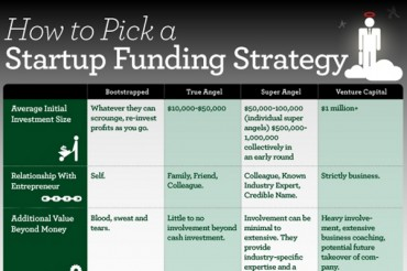Cheat Sheet for Raising Capital for Business Start Up
