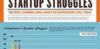 Common Startup Business Problems and Solutions for Entrepreneurs