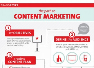 Content Marketing Guide for Businesses and Startups