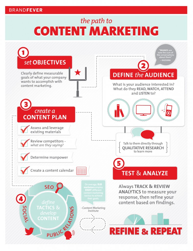 Content Marketing Guide For Businesses And Startups Brandongaille