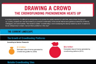List of the Best Crowdfunding and Crowdsourcing Web Sites