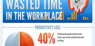 Ways to Decrease Loss of Productivity from Employees