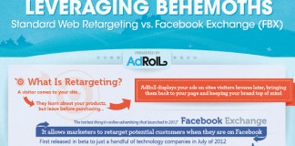Display Image Retargeting and Facebook Remarketing