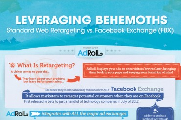 Display Image Retargeting and Facebook Remarketing