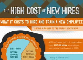 Effects of High Staff Turnover Rate and Replacement Costs