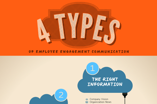strategies for employee communication Communication happens in every company everyday and it's a necessary and important method to operate a company communication is a mutual exchange of.