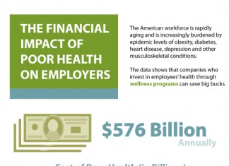 Employee Wellness Strategy and Statistics