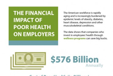 Employee Wellness Strategy and Statistics