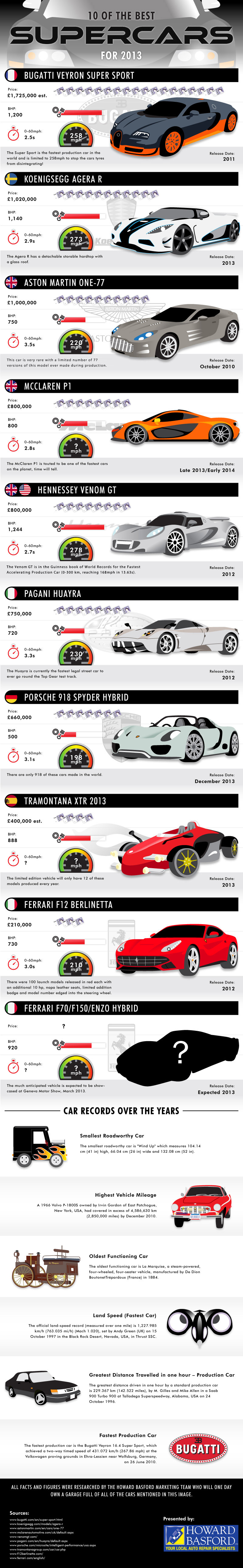 List of the Top 10 Fastest Super Cars in the World