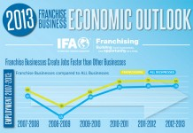 Franchise Industry Statistics, Facts, and Trends
