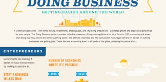 Benefits of Global Business Promotion and Global Business Markets