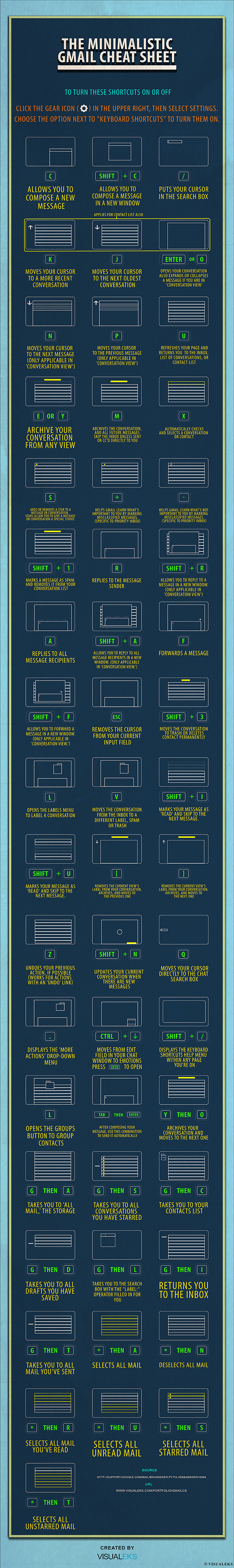 Gmail Shortcuts Infographic