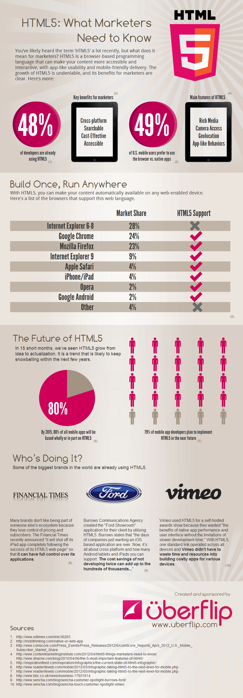 HTML 5 Browser Support1 HTML 5 Browser Support and Compatibility Chart