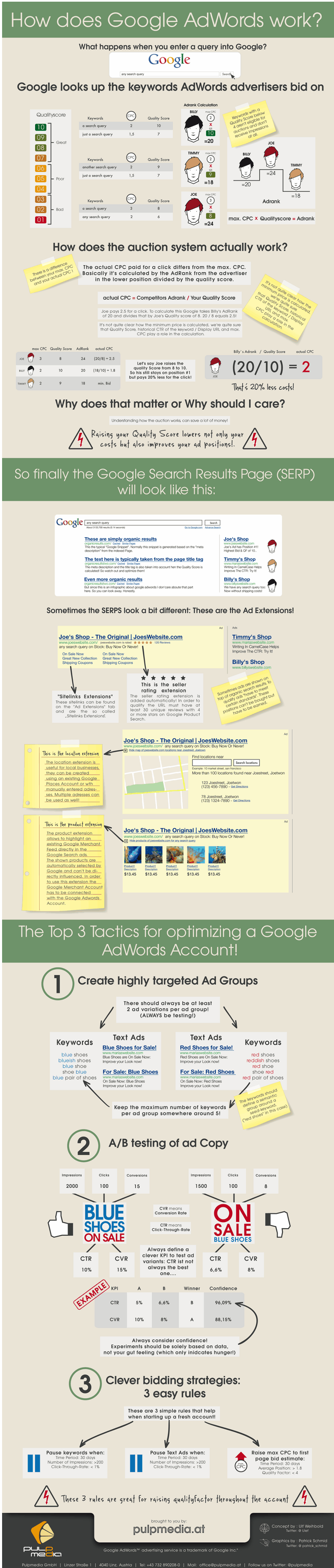 How Does PPC Work on Google Adwords