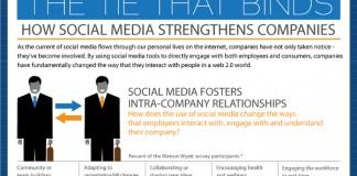 Impact of Social Media on Consumer Behavior and Customer Relationships