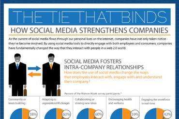 Impact of Social Media on Consumer Behavior and Customer Relationships